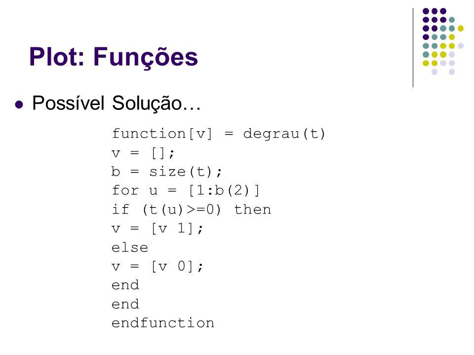 Plot: Funções Possível Solução… function[v] = degrau(t) v = [];